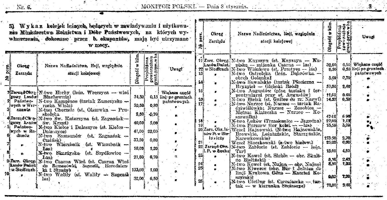 Wykaz kolejek leśnych będących w zawiadywaniu i użytkowaniu Ministerstwa Rolnictwa i Dóbr Państwowych, na których wywłaszczenia, dokonane przez b. okupantów, mają być utrzymane w mocy, wśród których znajduje się linia stacja Przetycz - las. Źródło: Monitor Polski z dnia 8 stycznia 1924 roku.